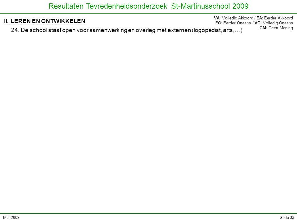 Mei 2009 Resultaten Tevredenheidsonderzoek St-Martinusschool 2009 Slide 33 II. LEREN EN ONTWIKKELEN 24. De school staat open voor samenwerking en over