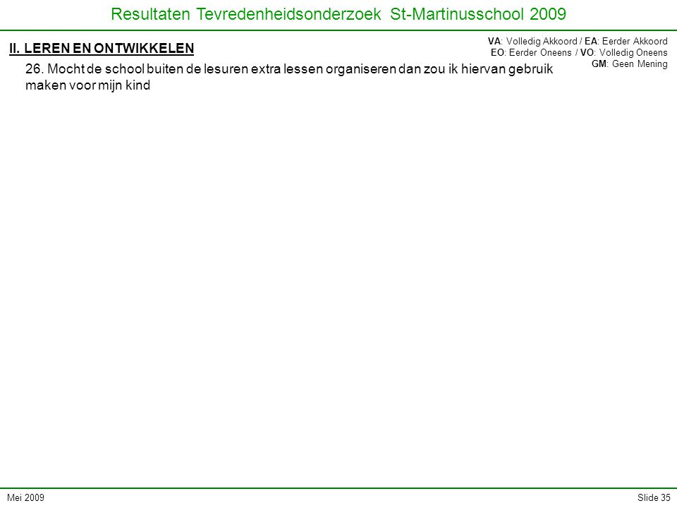 Mei 2009 Resultaten Tevredenheidsonderzoek St-Martinusschool 2009 Slide 35 II. LEREN EN ONTWIKKELEN 26. Mocht de school buiten de lesuren extra lessen