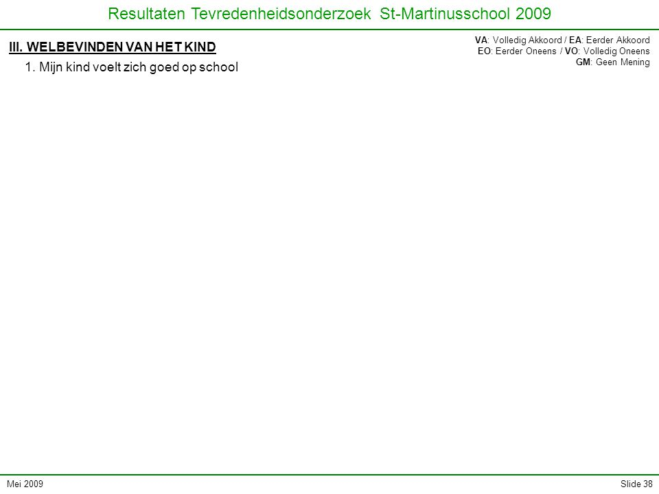 Mei 2009 Resultaten Tevredenheidsonderzoek St-Martinusschool 2009 Slide 38 III. WELBEVINDEN VAN HET KIND 1. Mijn kind voelt zich goed op school VA: Vo