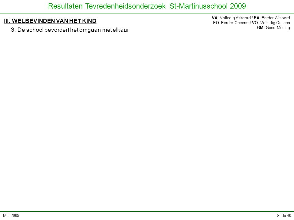 Mei 2009 Resultaten Tevredenheidsonderzoek St-Martinusschool 2009 Slide 40 III. WELBEVINDEN VAN HET KIND 3. De school bevordert het omgaan met elkaar