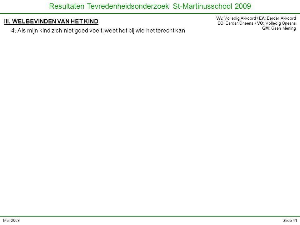 Mei 2009 Resultaten Tevredenheidsonderzoek St-Martinusschool 2009 Slide 41 III. WELBEVINDEN VAN HET KIND 4. Als mijn kind zich niet goed voelt, weet h