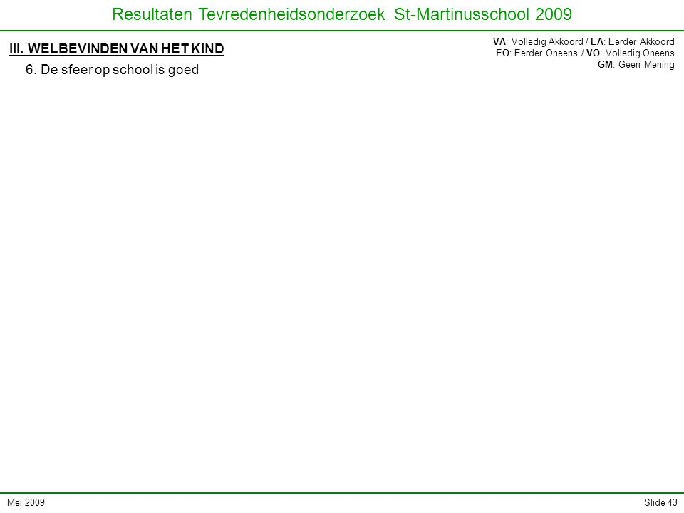 Mei 2009 Resultaten Tevredenheidsonderzoek St-Martinusschool 2009 Slide 43 III. WELBEVINDEN VAN HET KIND 6. De sfeer op school is goed VA: Volledig Ak