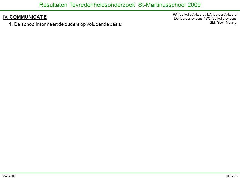 Mei 2009 Resultaten Tevredenheidsonderzoek St-Martinusschool 2009 Slide 46 IV. COMMUNICATIE 1. De school informeert de ouders op voldoende basis: VA: