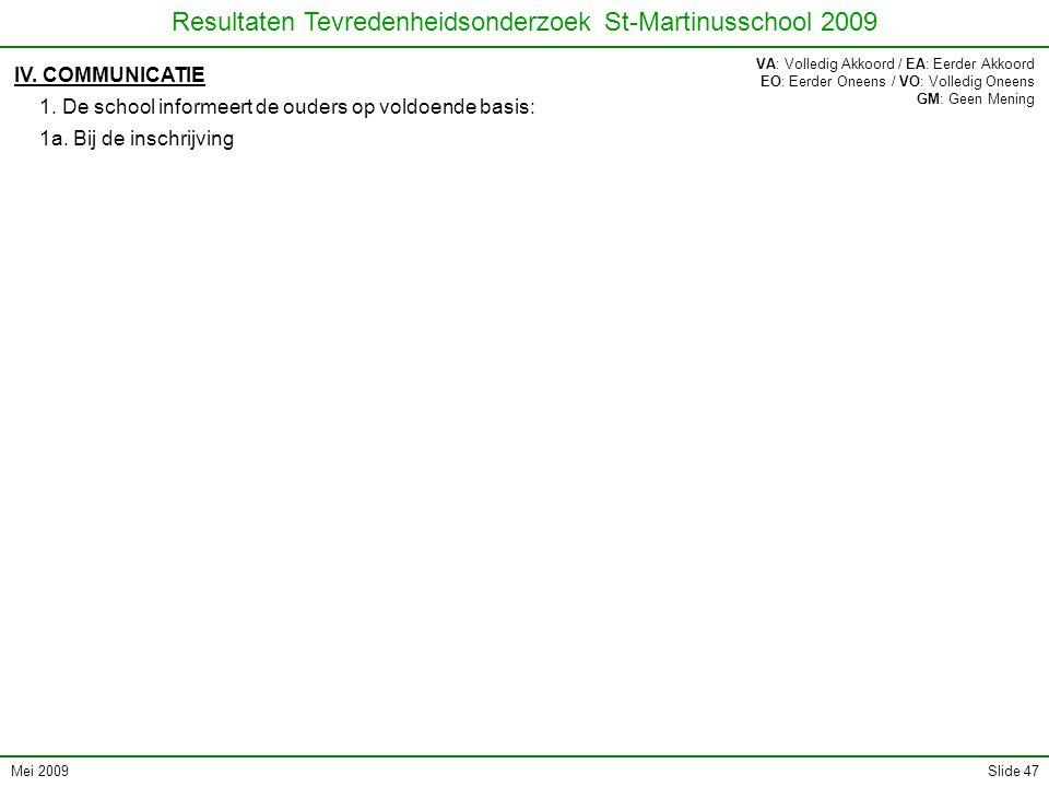 Mei 2009 Resultaten Tevredenheidsonderzoek St-Martinusschool 2009 Slide 47 IV. COMMUNICATIE 1. De school informeert de ouders op voldoende basis: 1a.