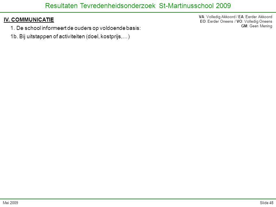 Mei 2009 Resultaten Tevredenheidsonderzoek St-Martinusschool 2009 Slide 48 IV. COMMUNICATIE 1. De school informeert de ouders op voldoende basis: 1b.