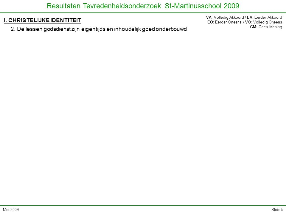 Mei 2009 Resultaten Tevredenheidsonderzoek St-Martinusschool 2009 Slide 6 I.