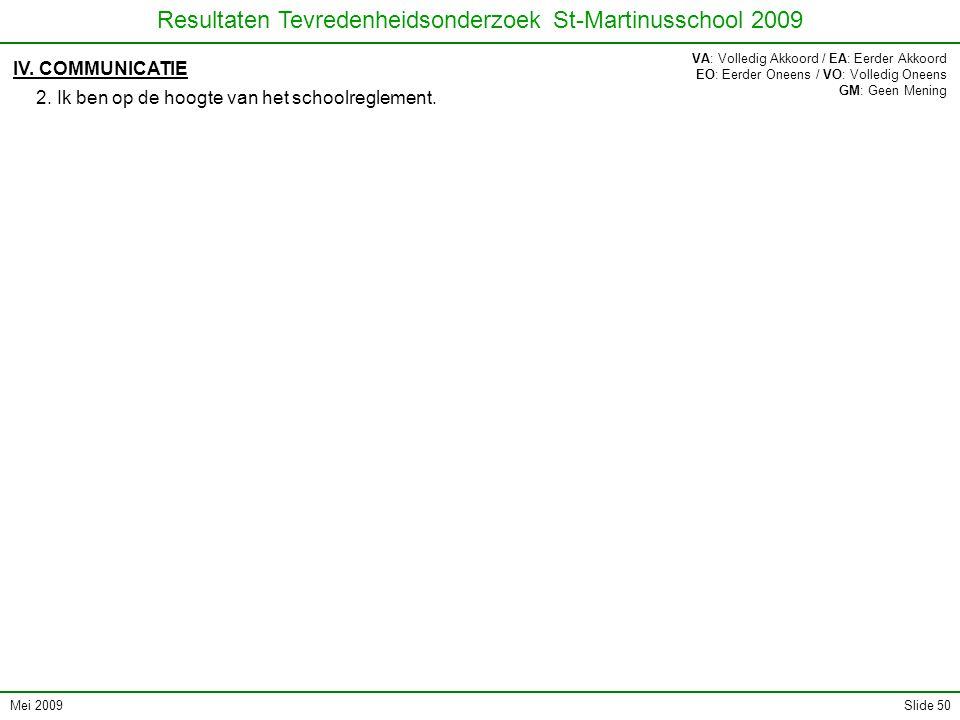 Mei 2009 Resultaten Tevredenheidsonderzoek St-Martinusschool 2009 Slide 50 IV. COMMUNICATIE 2. Ik ben op de hoogte van het schoolreglement. VA: Volled
