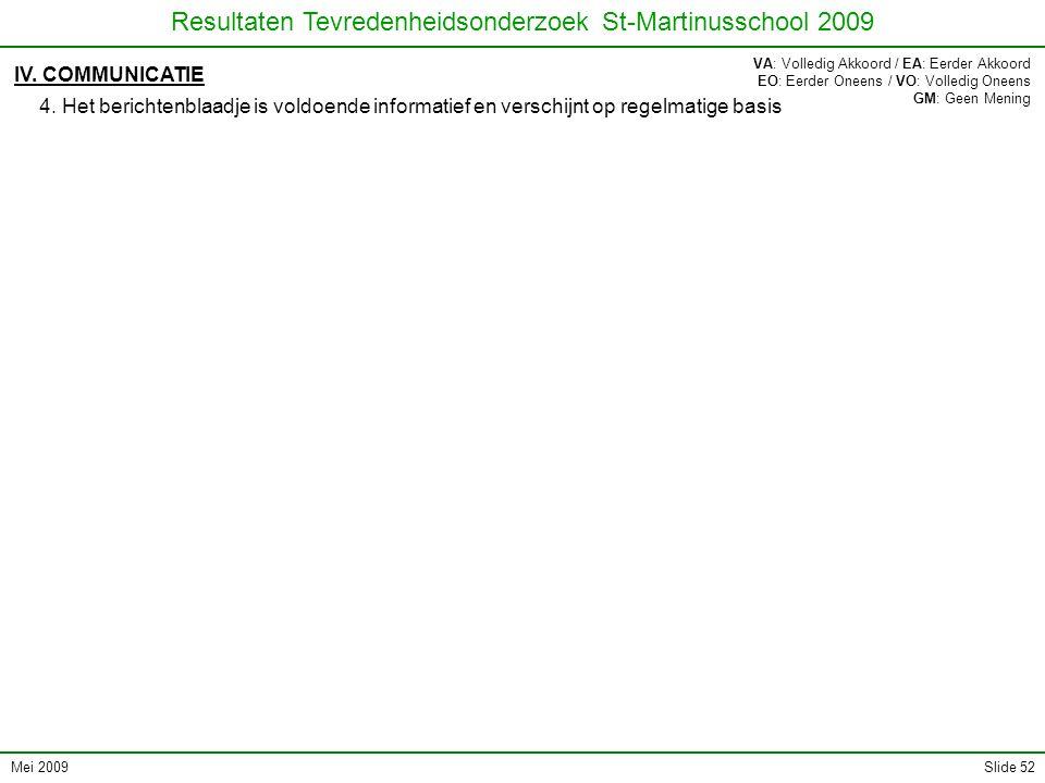 Mei 2009 Resultaten Tevredenheidsonderzoek St-Martinusschool 2009 Slide 52 IV. COMMUNICATIE 4. Het berichtenblaadje is voldoende informatief en versch