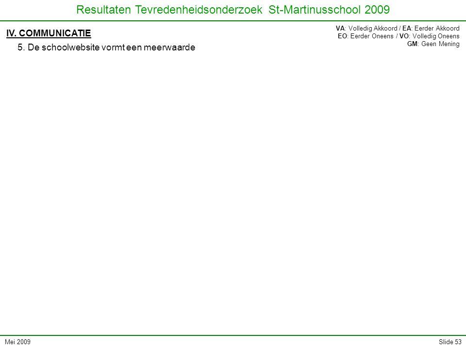 Mei 2009 Resultaten Tevredenheidsonderzoek St-Martinusschool 2009 Slide 53 IV. COMMUNICATIE 5. De schoolwebsite vormt een meerwaarde VA: Volledig Akko