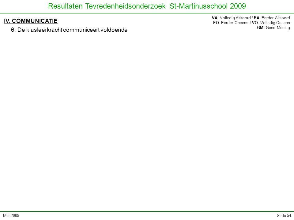 Mei 2009 Resultaten Tevredenheidsonderzoek St-Martinusschool 2009 Slide 54 IV. COMMUNICATIE 6. De klasleerkracht communiceert voldoende VA: Volledig A