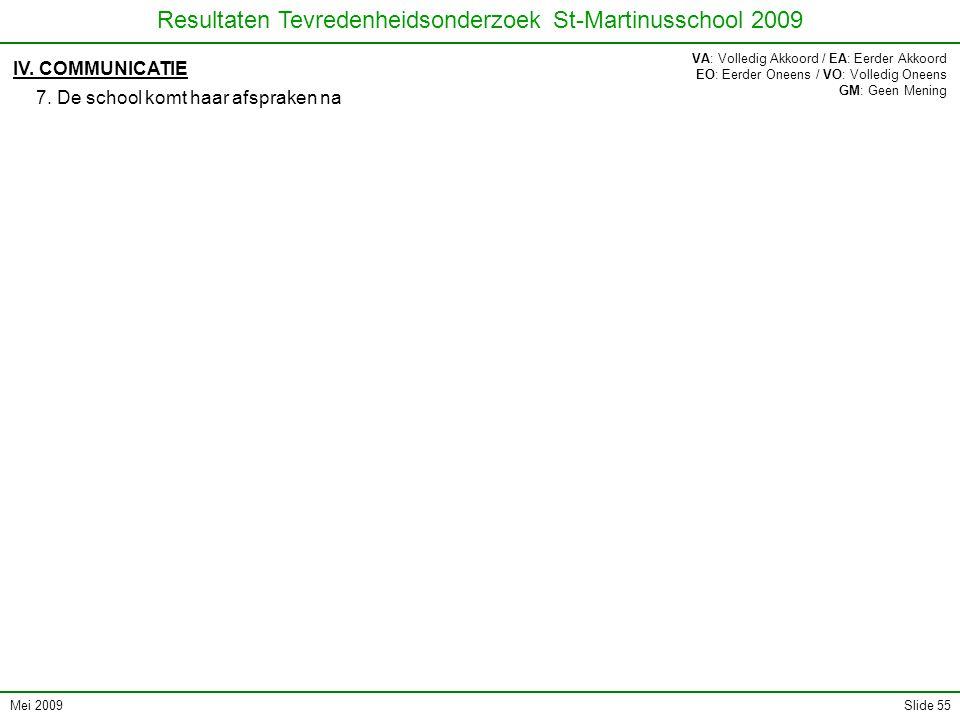 Mei 2009 Resultaten Tevredenheidsonderzoek St-Martinusschool 2009 Slide 55 IV. COMMUNICATIE 7. De school komt haar afspraken na VA: Volledig Akkoord /