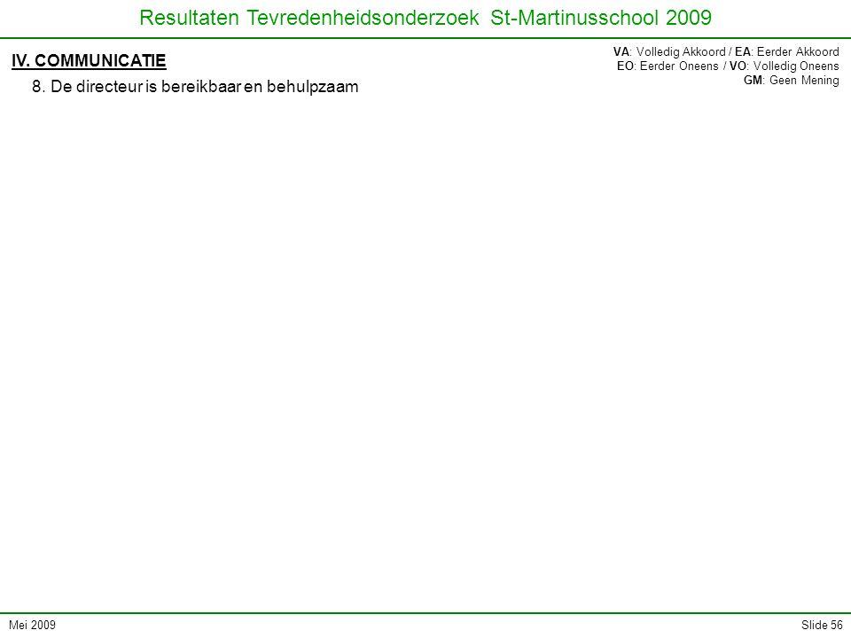 Mei 2009 Resultaten Tevredenheidsonderzoek St-Martinusschool 2009 Slide 56 IV. COMMUNICATIE 8. De directeur is bereikbaar en behulpzaam VA: Volledig A
