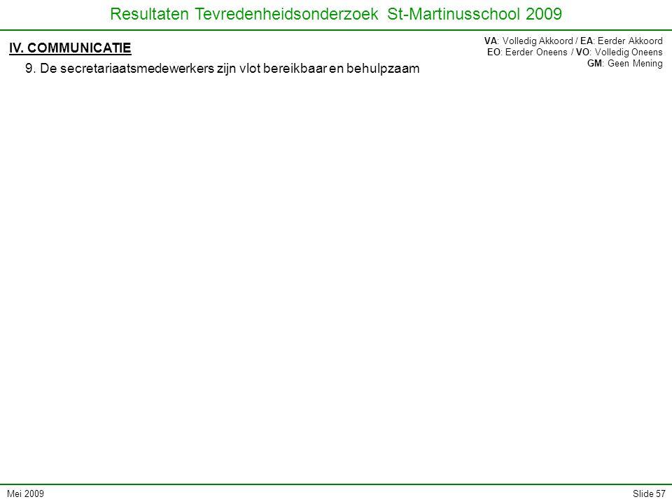 Mei 2009 Resultaten Tevredenheidsonderzoek St-Martinusschool 2009 Slide 57 IV. COMMUNICATIE 9. De secretariaatsmedewerkers zijn vlot bereikbaar en beh