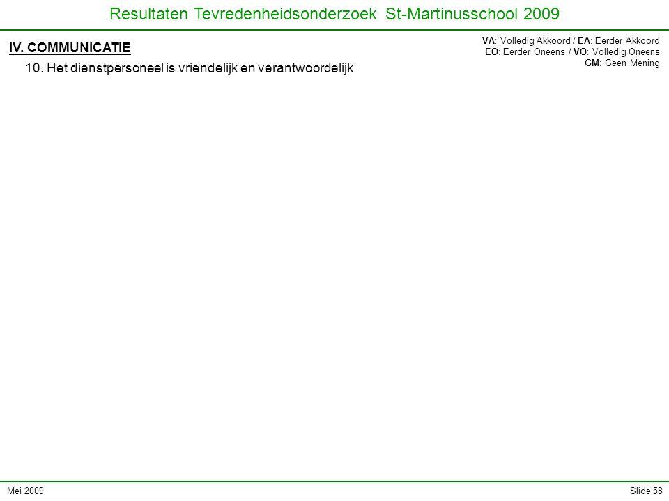 Mei 2009 Resultaten Tevredenheidsonderzoek St-Martinusschool 2009 Slide 58 IV. COMMUNICATIE 10. Het dienstpersoneel is vriendelijk en verantwoordelijk