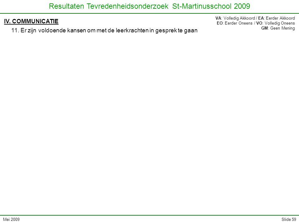 Mei 2009 Resultaten Tevredenheidsonderzoek St-Martinusschool 2009 Slide 59 IV. COMMUNICATIE 11. Er zijn voldoende kansen om met de leerkrachten in ges