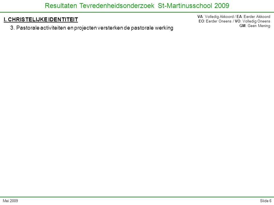 Mei 2009 Resultaten Tevredenheidsonderzoek St-Martinusschool 2009 Slide 6 I. CHRISTELIJKE IDENTITEIT 3. Pastorale activiteiten en projecten versterken