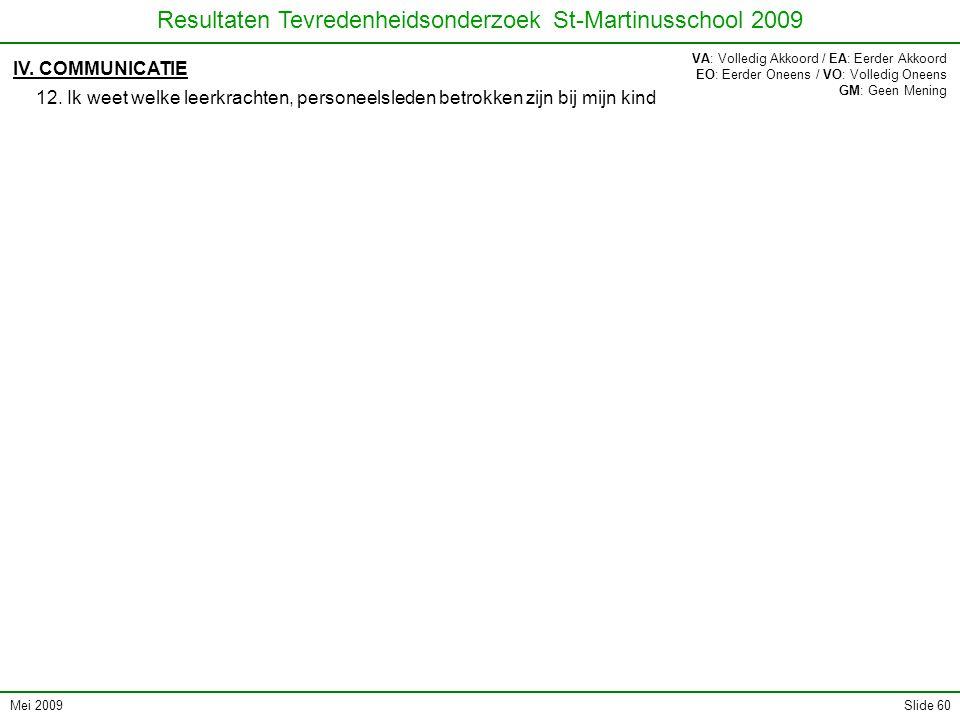 Mei 2009 Resultaten Tevredenheidsonderzoek St-Martinusschool 2009 Slide 60 IV. COMMUNICATIE 12. Ik weet welke leerkrachten, personeelsleden betrokken