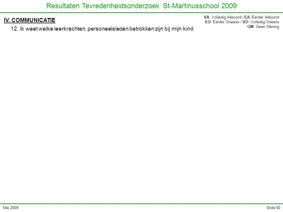 Mei 2009 Resultaten Tevredenheidsonderzoek St-Martinusschool 2009 Slide 60 IV.