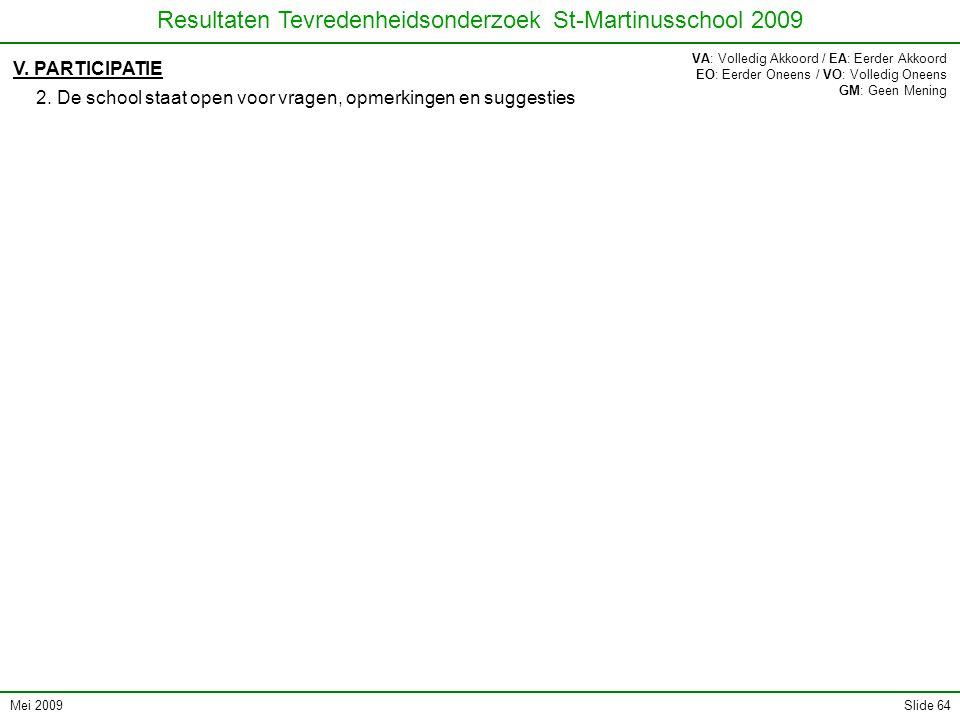 Mei 2009 Resultaten Tevredenheidsonderzoek St-Martinusschool 2009 Slide 64 V. PARTICIPATIE 2. De school staat open voor vragen, opmerkingen en suggest