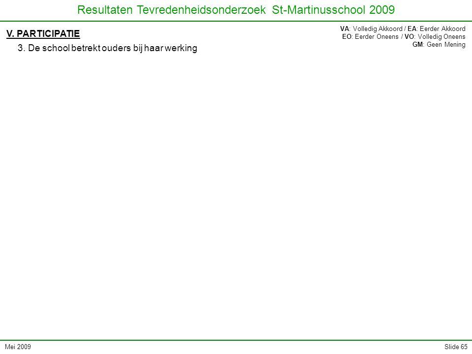 Mei 2009 Resultaten Tevredenheidsonderzoek St-Martinusschool 2009 Slide 65 V. PARTICIPATIE 3. De school betrekt ouders bij haar werking VA: Volledig A