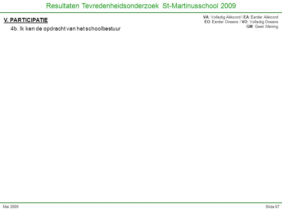 Mei 2009 Resultaten Tevredenheidsonderzoek St-Martinusschool 2009 Slide 67 V.
