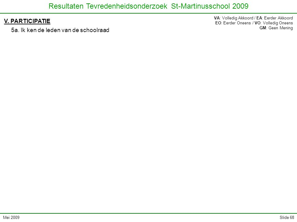 Mei 2009 Resultaten Tevredenheidsonderzoek St-Martinusschool 2009 Slide 68 V.