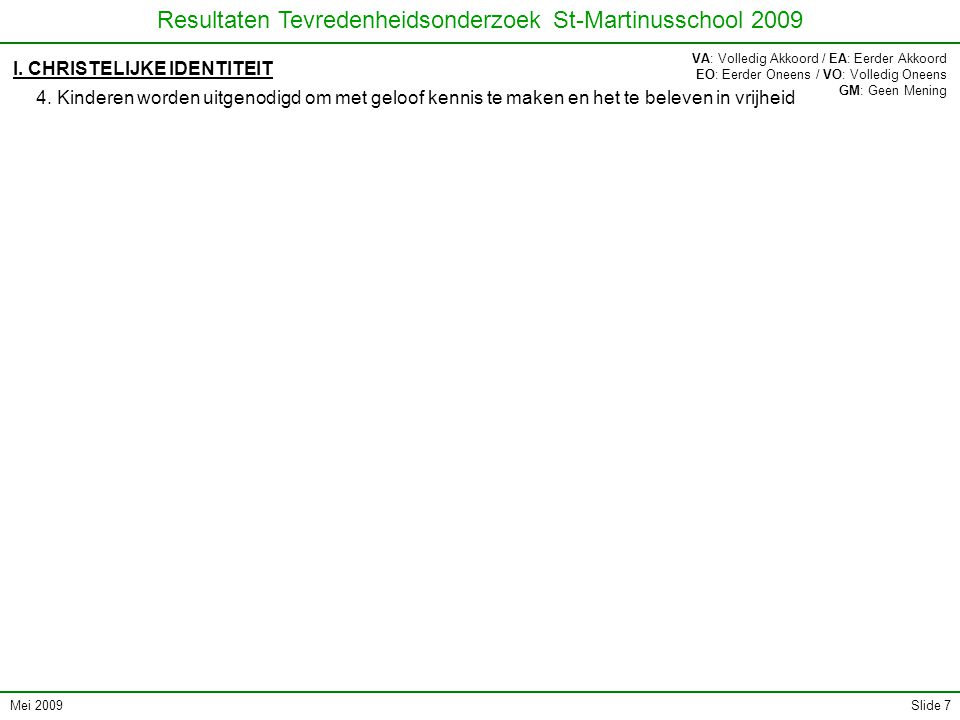 Mei 2009 Resultaten Tevredenheidsonderzoek St-Martinusschool 2009 Slide 98 Sint-Martinusschool Botermelkstraat 74 053/80.20.60 Zevekootstraat 71 053/77.73.99 st.martinusschool@scarlet.be www.sint-martinusschool.be DEEL VII: OPEN VRAAGSTELLING