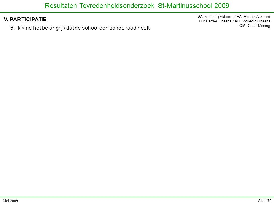 Mei 2009 Resultaten Tevredenheidsonderzoek St-Martinusschool 2009 Slide 70 V.