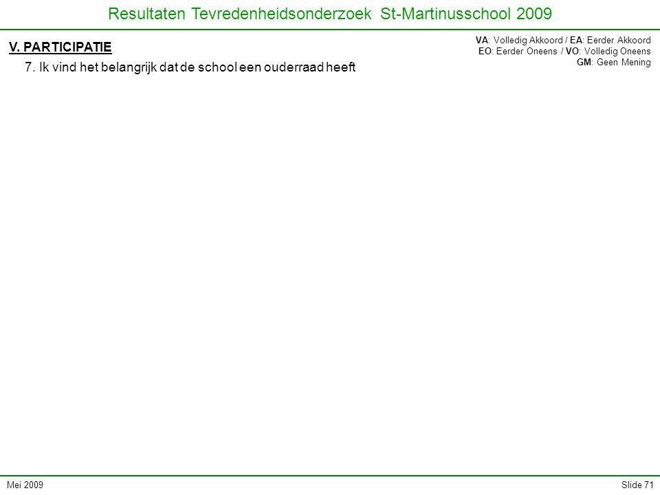 Mei 2009 Resultaten Tevredenheidsonderzoek St-Martinusschool 2009 Slide 71 V. PARTICIPATIE 7. Ik vind het belangrijk dat de school een ouderraad heeft