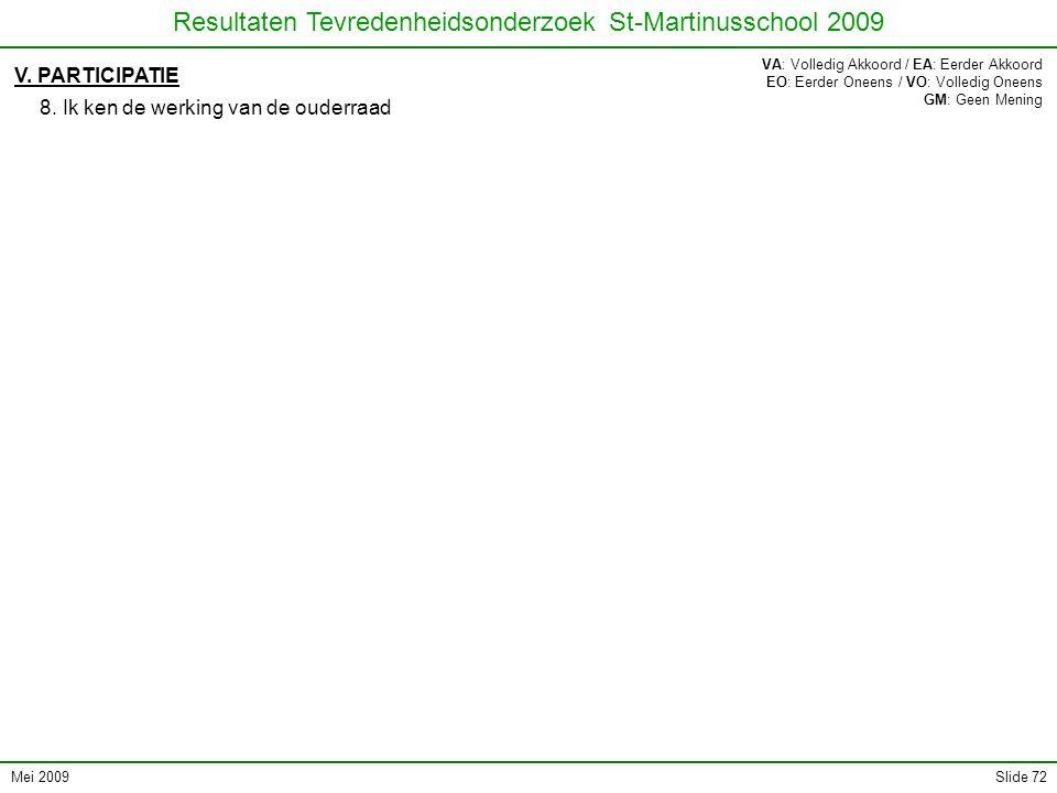 Mei 2009 Resultaten Tevredenheidsonderzoek St-Martinusschool 2009 Slide 72 V. PARTICIPATIE 8. Ik ken de werking van de ouderraad VA: Volledig Akkoord