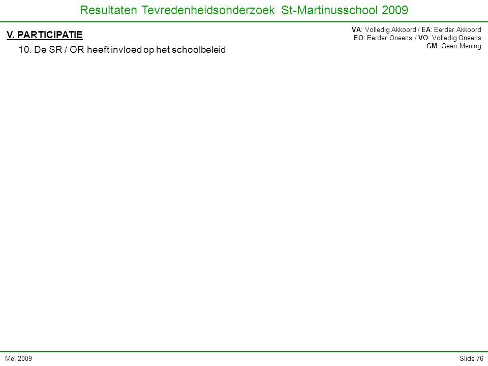 Mei 2009 Resultaten Tevredenheidsonderzoek St-Martinusschool 2009 Slide 76 V. PARTICIPATIE 10. De SR / OR heeft invloed op het schoolbeleid VA: Volled