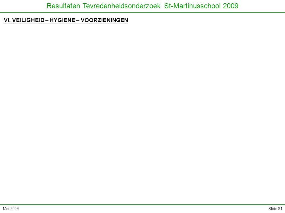 Mei 2009 Resultaten Tevredenheidsonderzoek St-Martinusschool 2009 Slide 81 VI. VEILIGHEID – HYGIENE – VOORZIENINGEN