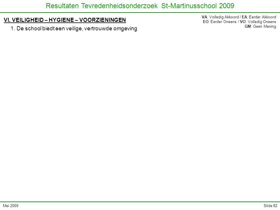 Mei 2009 Resultaten Tevredenheidsonderzoek St-Martinusschool 2009 Slide 82 VI. VEILIGHEID – HYGIENE – VOORZIENINGEN 1. De school biedt een veilige, ve