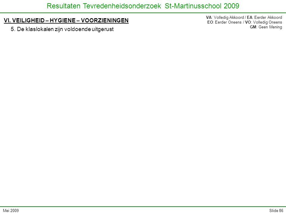 Mei 2009 Resultaten Tevredenheidsonderzoek St-Martinusschool 2009 Slide 86 VI. VEILIGHEID – HYGIENE – VOORZIENINGEN 5. De klaslokalen zijn voldoende u
