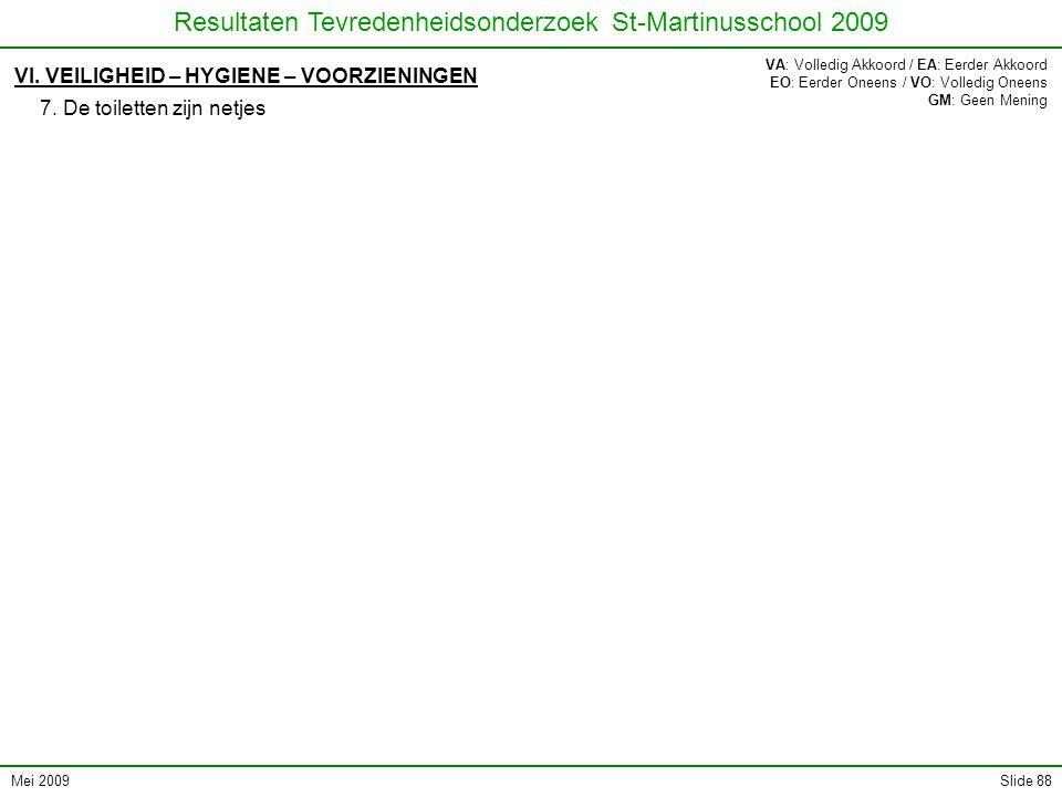 Mei 2009 Resultaten Tevredenheidsonderzoek St-Martinusschool 2009 Slide 88 VI. VEILIGHEID – HYGIENE – VOORZIENINGEN 7. De toiletten zijn netjes VA: Vo