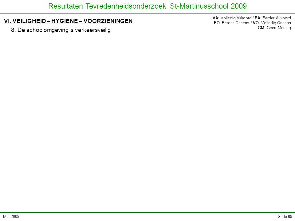 Mei 2009 Resultaten Tevredenheidsonderzoek St-Martinusschool 2009 Slide 89 VI. VEILIGHEID – HYGIENE – VOORZIENINGEN 8. De schoolomgeving is verkeersve