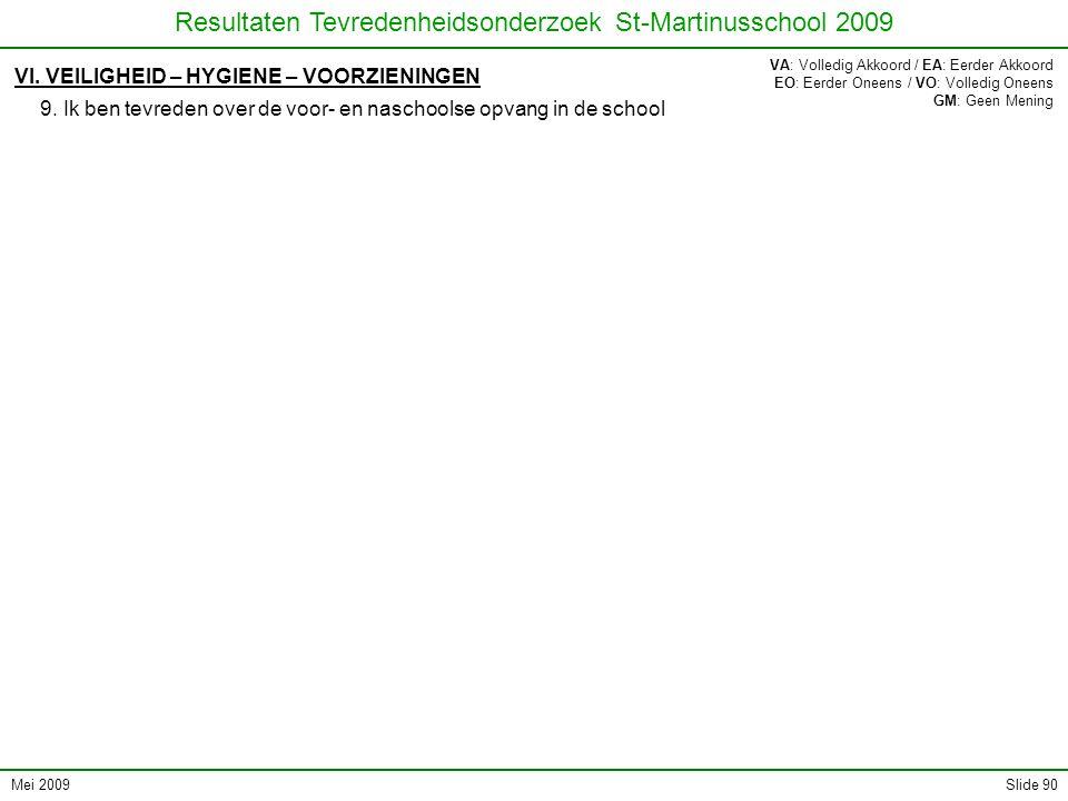 Mei 2009 Resultaten Tevredenheidsonderzoek St-Martinusschool 2009 Slide 90 VI. VEILIGHEID – HYGIENE – VOORZIENINGEN 9. Ik ben tevreden over de voor- e