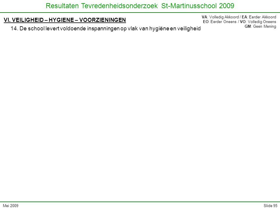 Mei 2009 Resultaten Tevredenheidsonderzoek St-Martinusschool 2009 Slide 95 VI. VEILIGHEID – HYGIENE – VOORZIENINGEN 14. De school levert voldoende ins