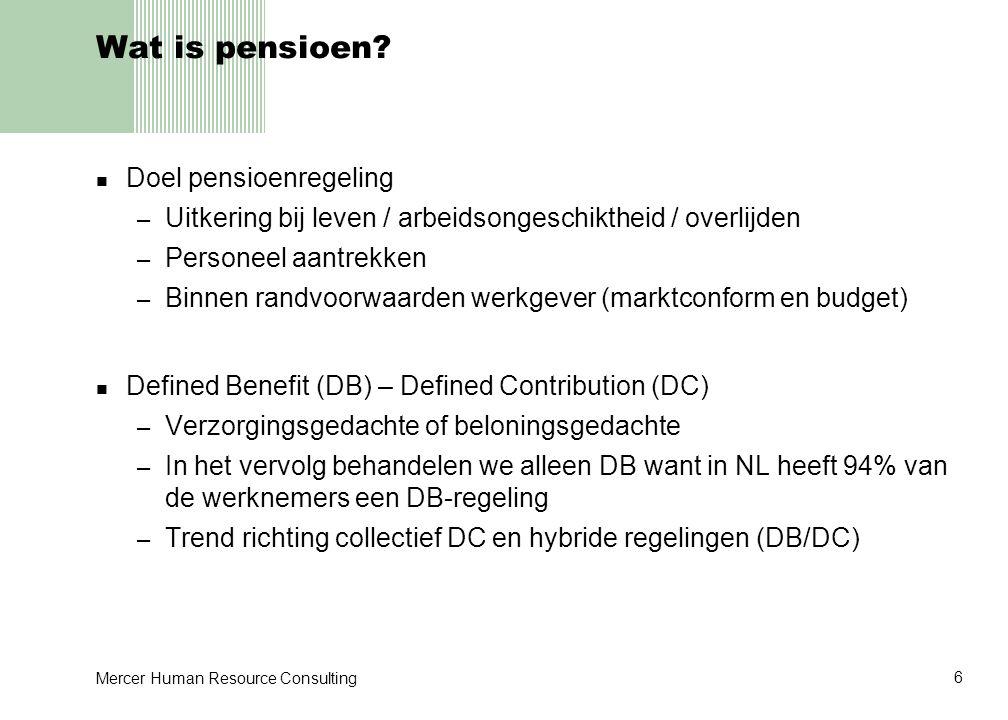 Mercer Human Resource Consulting 7 Relevantie: hefbomen Nederlandse pensioenmarkt – Pensioenvermogen€ 640 mrd – Pensioenverplichtingen€ 500 mrd – BNP€ 500 mrd – Salarissom€ 200 mrd – Winsten€ 50 mrd Pensioenfonds als winstmaker: – 1% extra rendement = 1% BNP = 3,2% salarissom = 1,3% winsten Pensioenfonds als verliesmaker: – FTK: Tekort binnen een jaar aanvullen tot 105% – 10% tekort = 10% BNP = 25% salarissom = 100% winsten