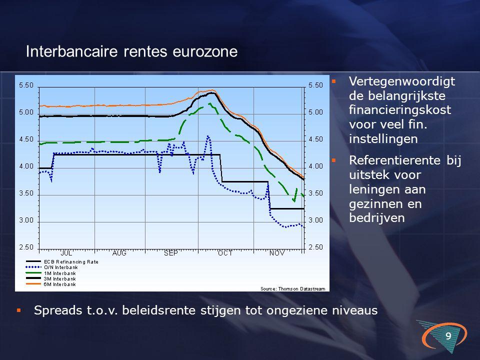 Interbancaire rentes eurozone 9  Vertegenwoordigt de belangrijkste financieringskost voor veel fin.