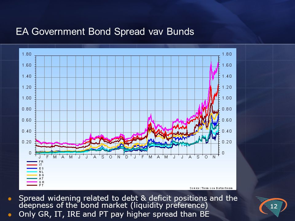 EA Government Bond Spread vav Bunds 12 Spread widening related to debt & deficit positions and the deepness of the bond market (liquidity preference)