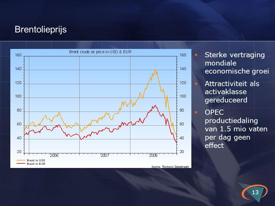 Brentolieprijs 13  Sterke vertraging mondiale economische groei  Attractiviteit als activaklasse gereduceerd  OPEC productiedaling van 1.5 mio vate