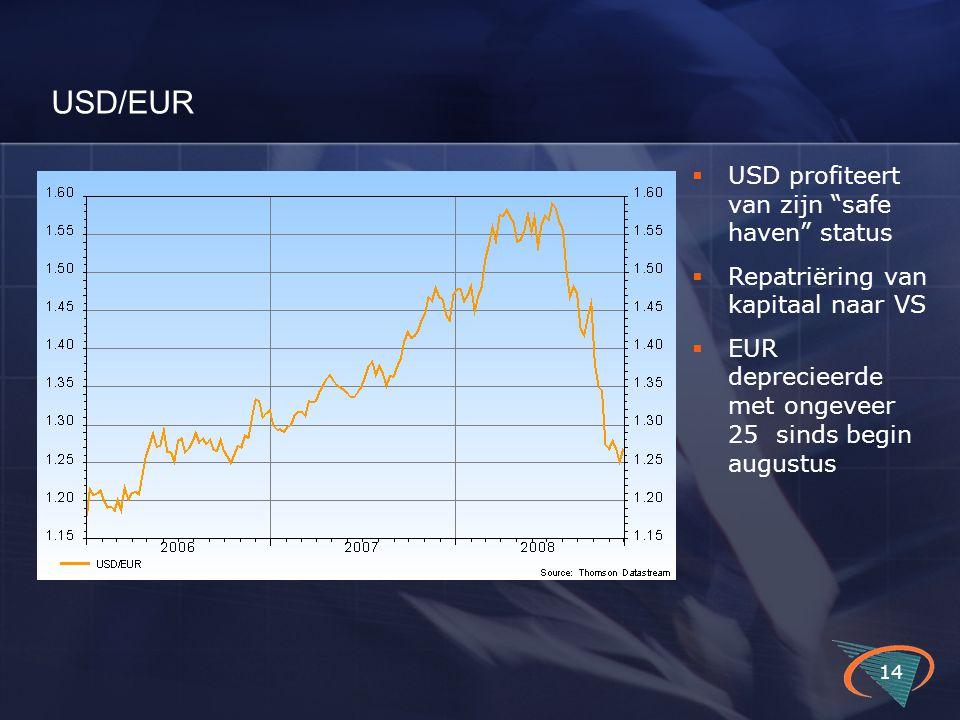 """USD/EUR 14  USD profiteert van zijn """"safe haven"""" status  Repatriëring van kapitaal naar VS  EUR deprecieerde met ongeveer 25 sinds begin augustus"""
