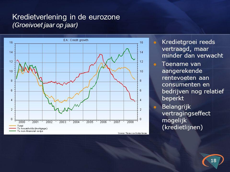 Kredietverlening in de eurozone (Groeivoet jaar op jaar) 18 Kredietgroei reeds vertraagd, maar minder dan verwacht Toename van aangerekende rentevoeten aan consumenten en bedrijven nog relatief beperkt Belangrijk vertragingseffect mogelijk (kredietlijnen)
