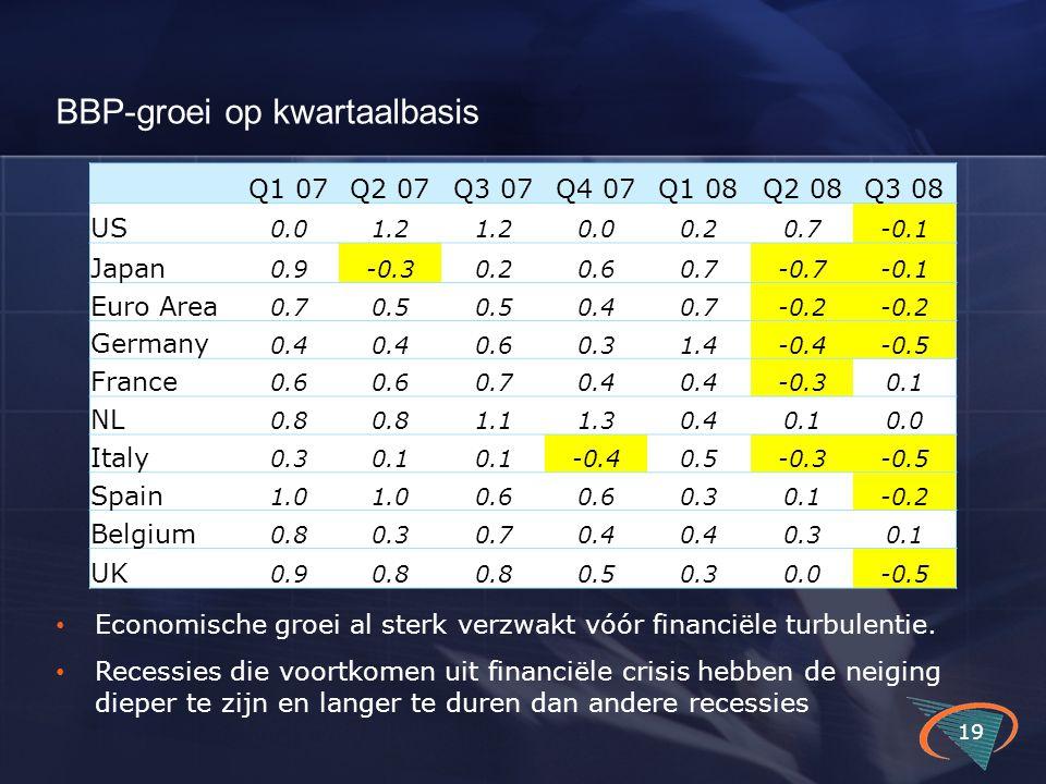 BBP-groei op kwartaalbasis 19 Q1 07Q2 07Q3 07Q4 07Q1 08Q2 08Q3 08 US 0.01.2 0.00.20.7-0.1 Japan 0.9-0.30.20.60.7-0.7-0.1 Euro Area 0.70.5 0.40.7-0.2 G