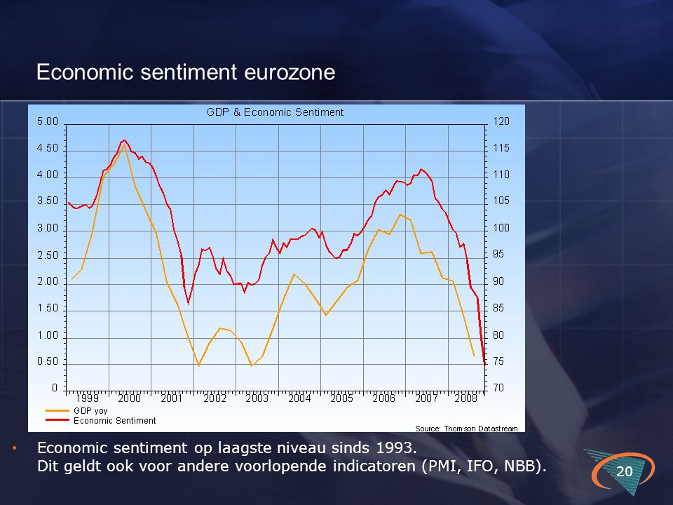 Economic sentiment eurozone 20 Economic sentiment op laagste niveau sinds 1993.