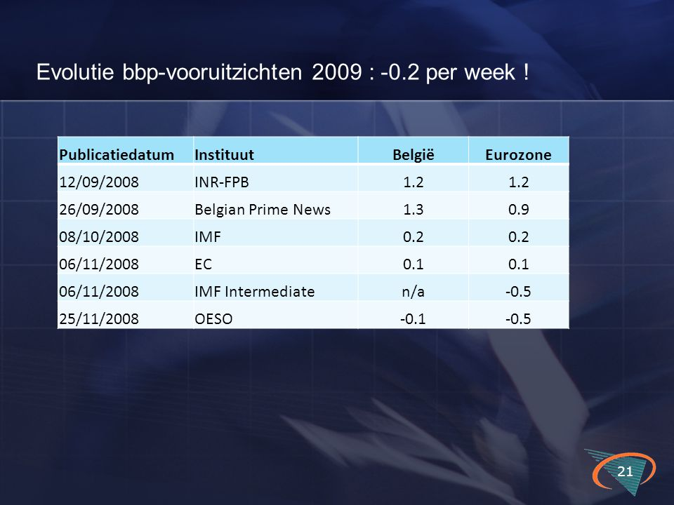 Evolutie bbp-vooruitzichten 2009 : -0.2 per week ! 21 PublicatiedatumInstituutBelgiëEurozone 12/09/2008INR-FPB1.2 26/09/2008Belgian Prime News1.30.9 0