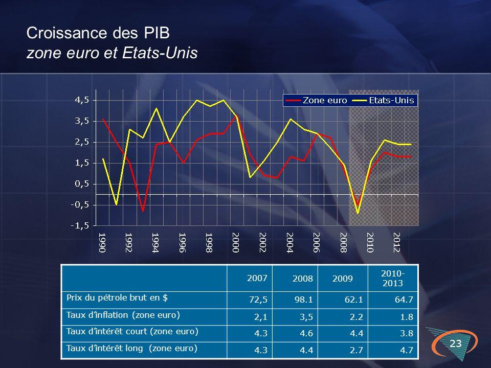 23 Croissance des PIB zone euro et Etats-Unis 2007 20082009 2010- 2013 Prix du pétrole brut en $ 72,598.162.164.7 Taux d'inflation (zone euro) 2,13,52
