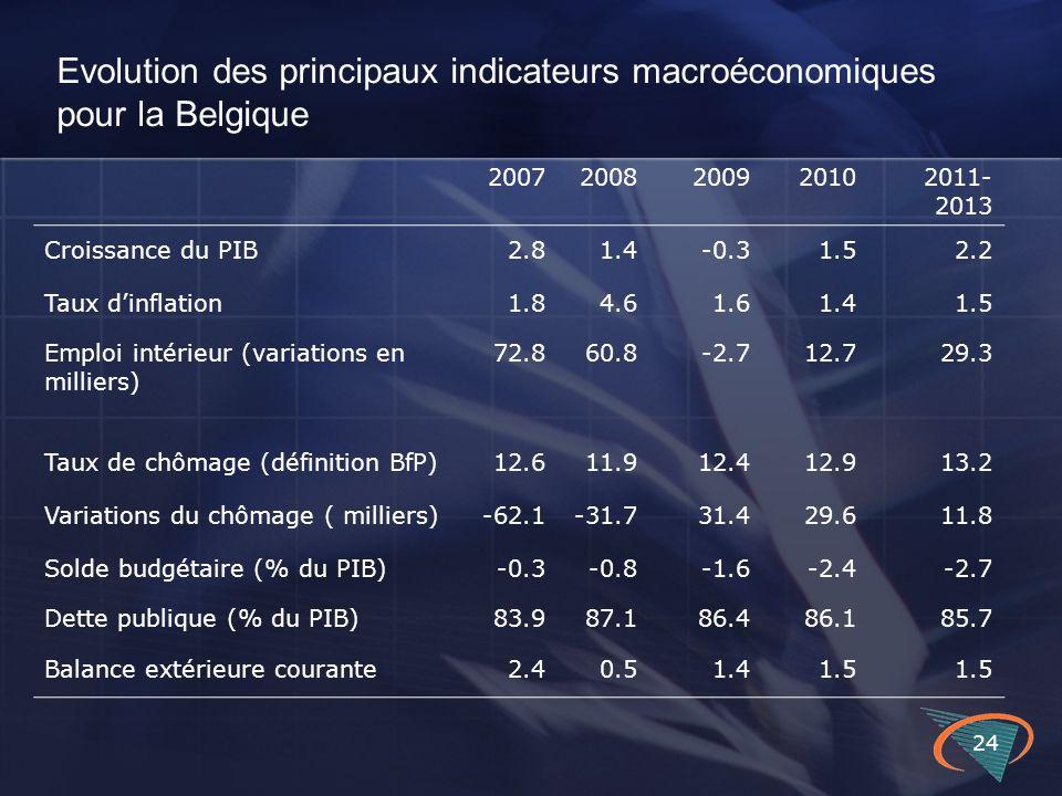 24 Evolution des principaux indicateurs macroéconomiques pour la Belgique 20072008200920102011- 2013 Croissance du PIB2.81.4-0.31.52.2 Taux d'inflatio