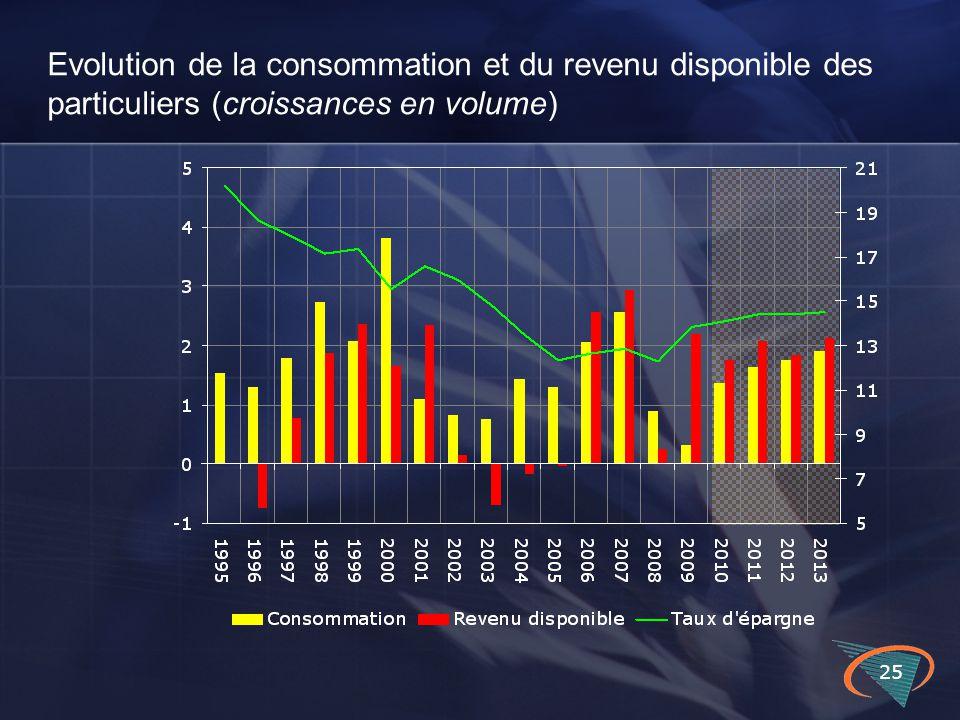 25 Evolution de la consommation et du revenu disponible des particuliers (croissances en volume)